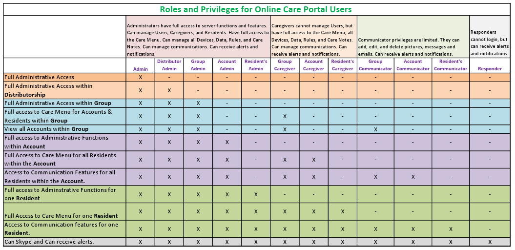 Online Care Portal Roles and Privileges